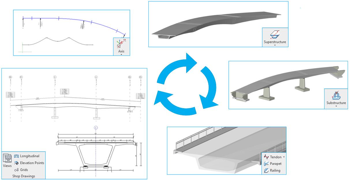 SOFiSTiK Bridge Modeler - BIM Workflow ouvrage d'art