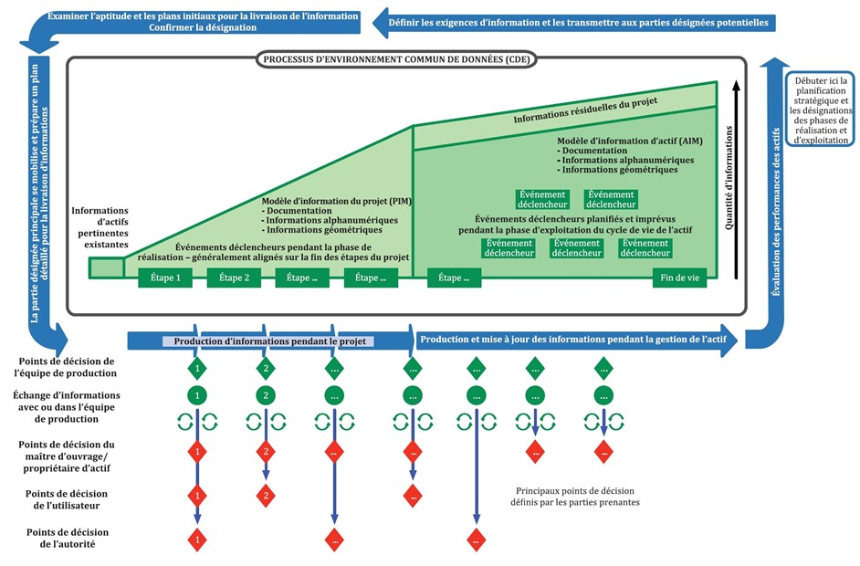 vision globale gestion de projets BIM